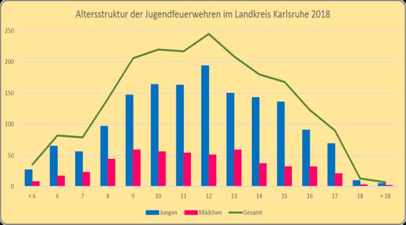 WOW! Statistik der Jugendfeuerwehren